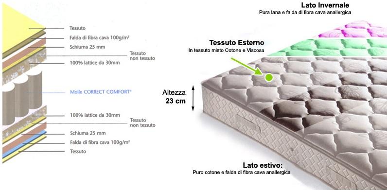 Materassi a Molle Insacchettate e Lattice Sealy | Letti e Materassi