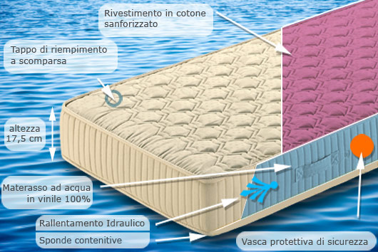 materassi ecologici ad acqua, materassi ecologici, materassi ad acqua