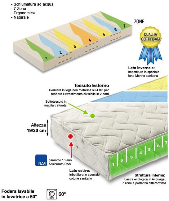 materassi ecologici in schiumatura ad acqua, materassi ecologici ad acqua, materassi ecologici
