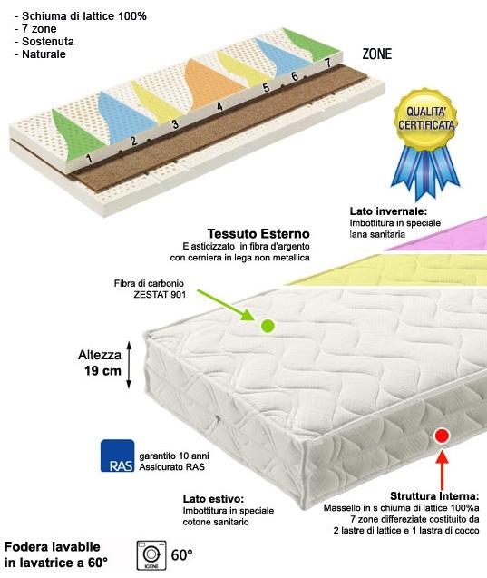 Materassi in lattice e cocco letti e materassi for Materassi e materassi