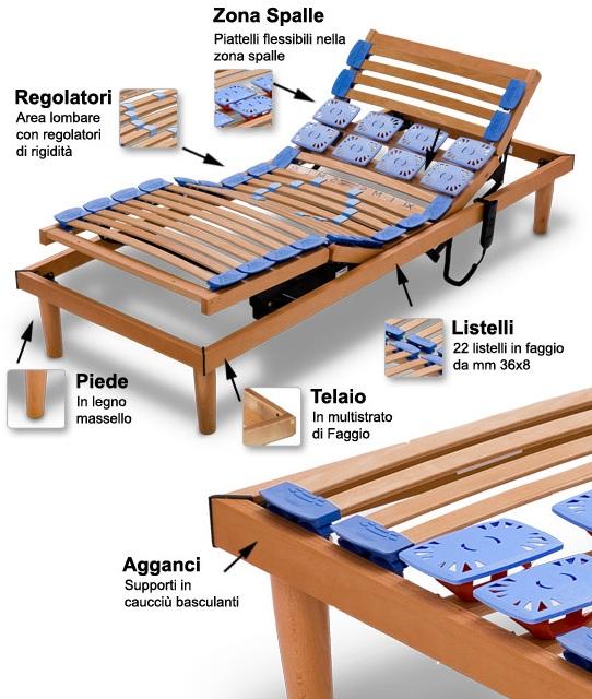 Reti da letto ortopediche in legno regolabili a motore letti e materassi - Reti da letto ikea ...